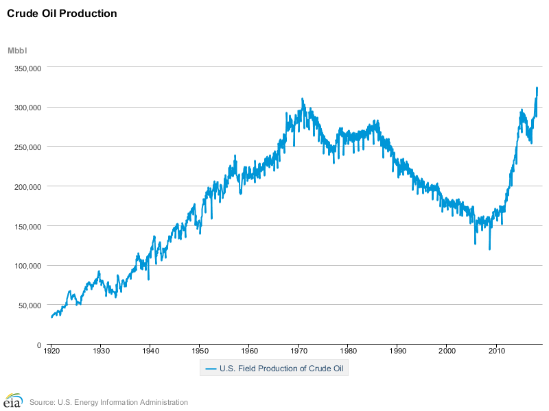 Oil roduction declined for years before the recession before surging in recent years (Source: EIA)