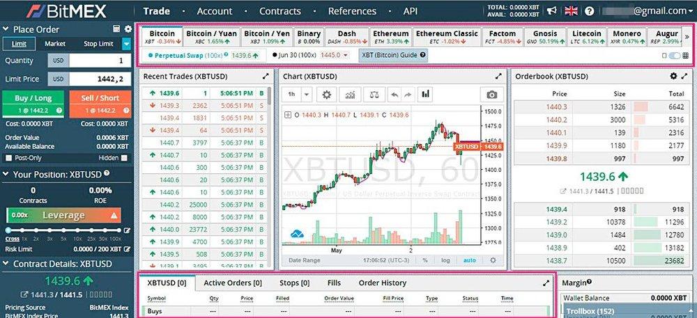 A screenshot of the BitMEX exchange and trading platform. ( Image: BitMEX )