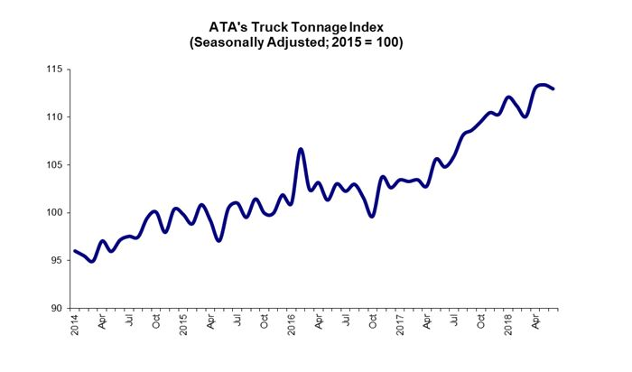 Tonnage has stumbled after April's impressive gain (Source: ATA )