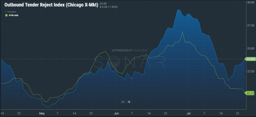 Image: SONAR Chicago OTRI vs national TRI showing a divergence between the two with Chicago increasing and USA decreasing.