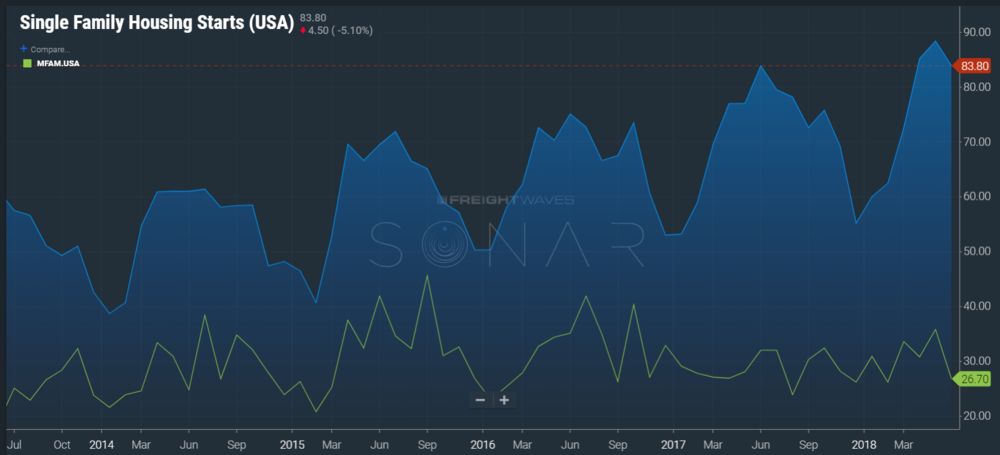 Image: SONAR showing single and multi-family housing start levels in June.