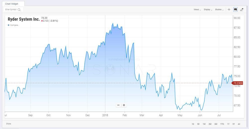 Ryder stock performance for the past year. ( Chart:  SONAR  )