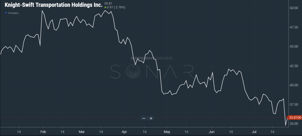 Image: SONAR chart of Knight-Swift stock price year to date