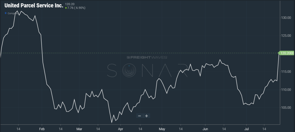 Image: SONAR chart of UPS stock price year to date
