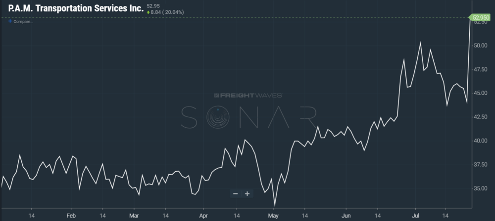 Image: SONAR chart showing P.A.M. stock price year-to-date