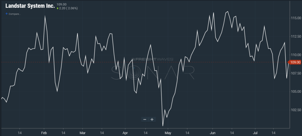 Image: SONAR chart showing Landstar stock price year to date