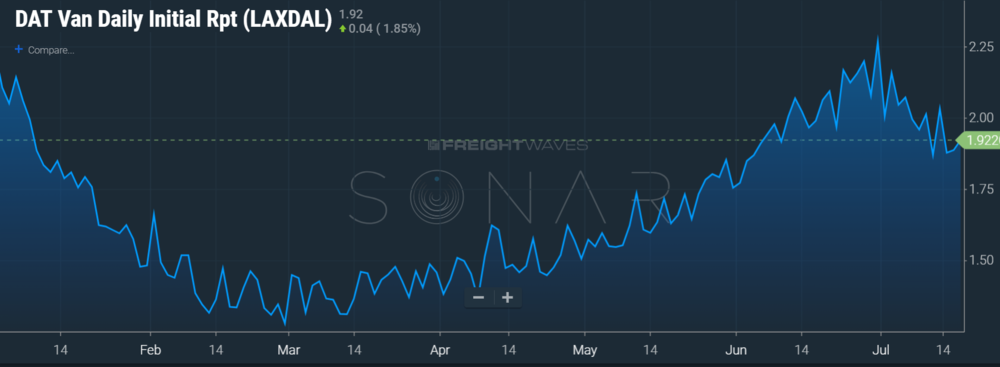 Image: SONAR showing YTD chart of the DAT rate from L.A. to Dallas
