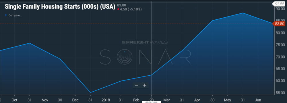 Image: SONAR chart of single family housing starts in thousands in the last year