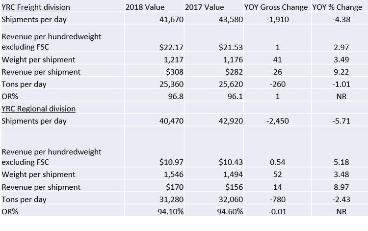 Yrcs Stock Takes A Hit As Ltl Benchmarks Come Up Short Relative To