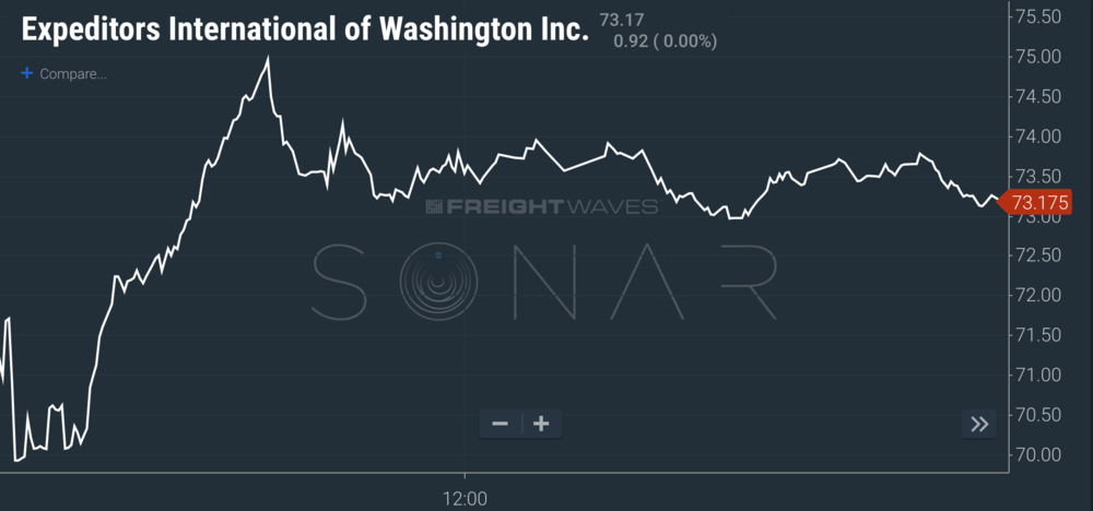 (NASDAQ:EXPD) daily chart in SONAR