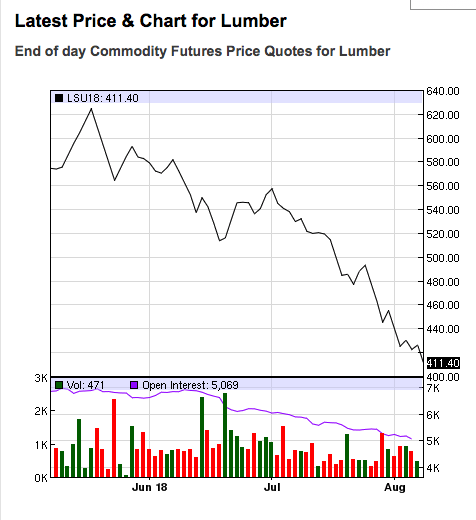 NASDAQ shows how the price of lumber has been dropping from its historic highs over June and July.