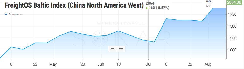 The Asia-to-US West Coast spot container rate gained 75% since July 1. (Source: Sonar)