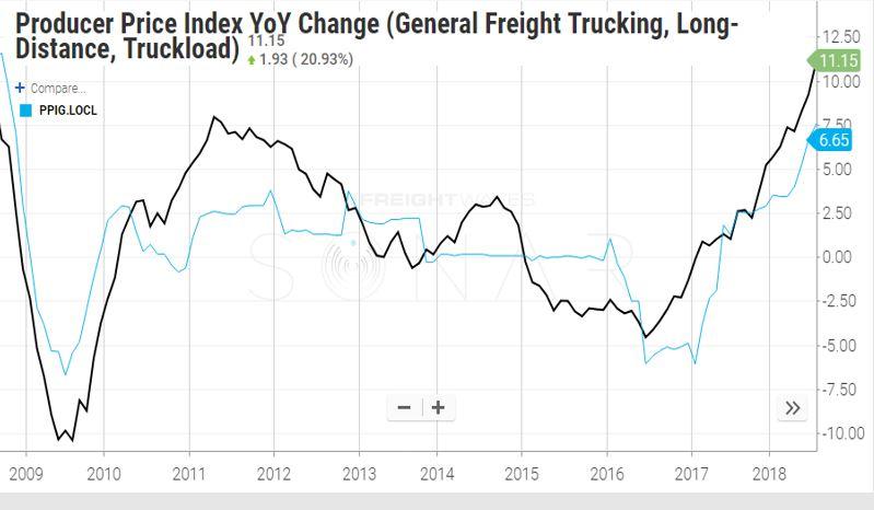 truckload costs.JPG