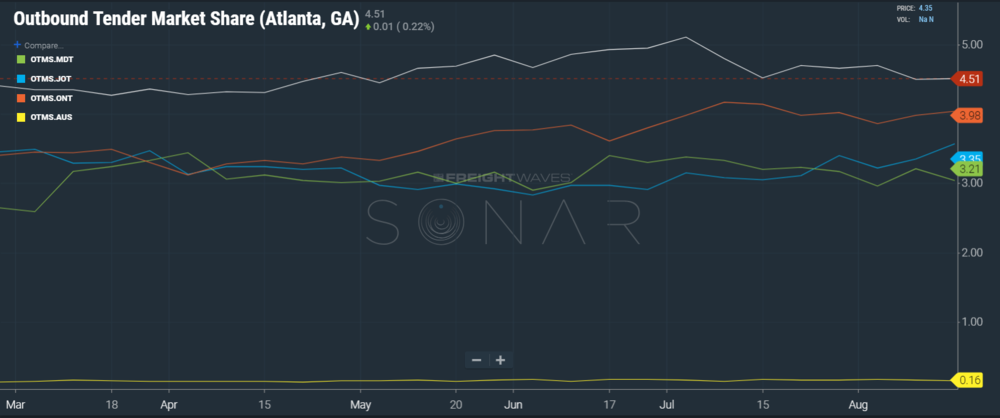 Chart of SONAR's OTMS.ATL as compared to our other contenders, L.A., Austin, Chicago, and Northern Virginia. 4.51 means the Atlanta market originated 4.51% of all U.S. accepted loads that day.