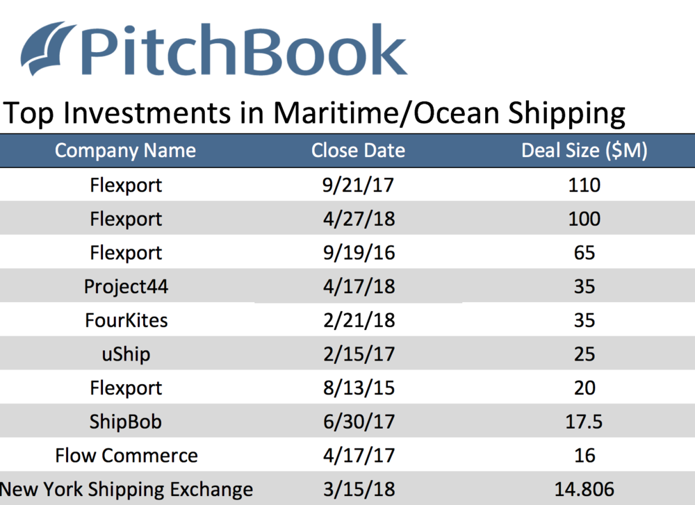 ( Source: Pitchbook )