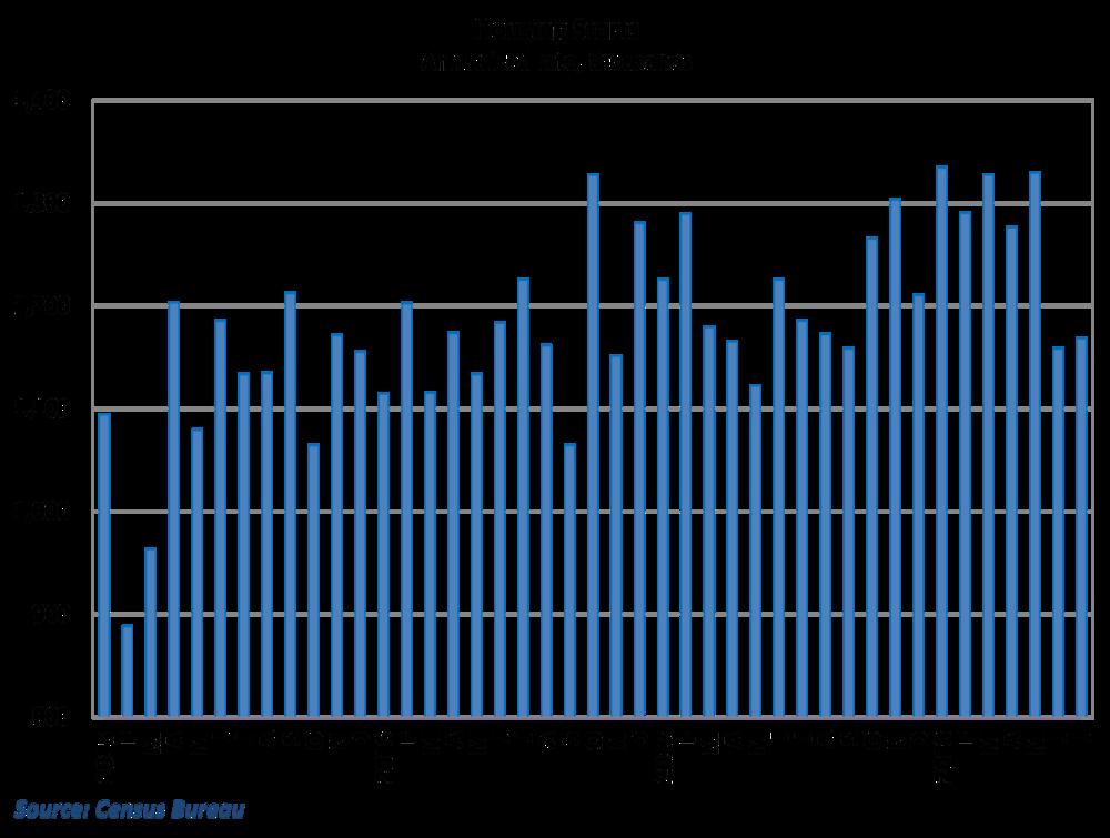 Housing starts rebounded mildly but remain weak
