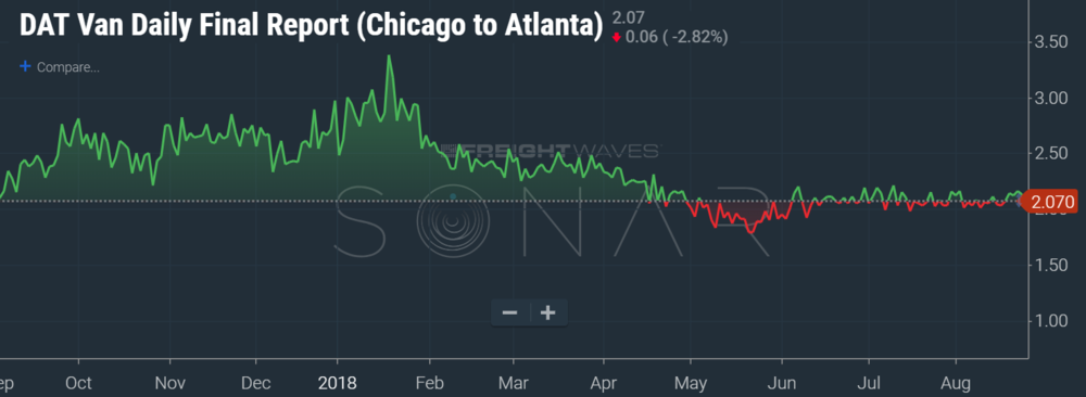 Source: DAT (SONAR:DATVF.CHIATL). DAT Daily Freight index.DAT provides spot market rate assessments to assist freight brokers, carriers, and shippers on pricing freight in the phyiscal market. Soon, in partnership with FreightWaves and Nodal, a few select lanes will be used for trucking freight futures. The Chicago to Atlanta lane is one such lane.