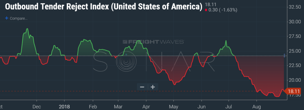 Outbound Tender Rejections Index for the USA (SONAR:OTRI.USA)