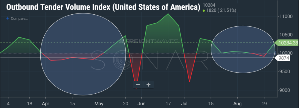 SONAR (OTVI.USA) OTVI measures freight volume in the entire market, indexed against March 1, 2018. For the first half of August, OTVI was higher than the March 1 number (anything above 10,000). For the second half of August, OTVI was less than the March 1 number. To make things easier, we are showing the chart in a baseline view and red means it is below the 10k mark, green means it is above the 10k mark.