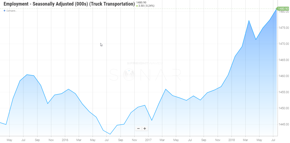 Trucking employment continues to push ahead