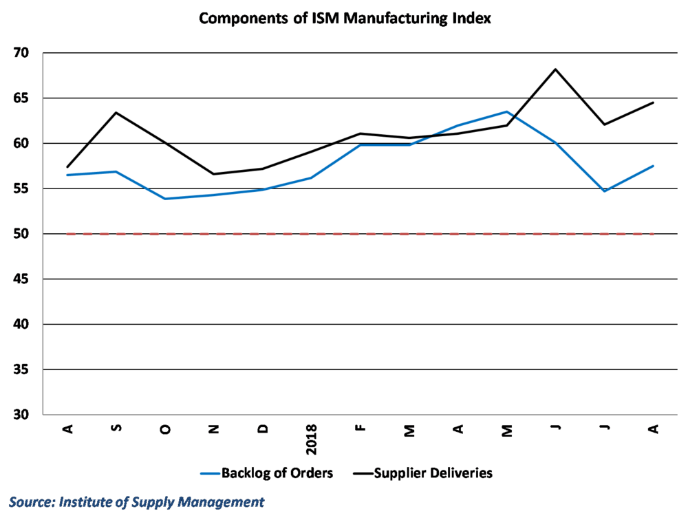 Supplier Deliveries and Backlog of Orders show that manufacturers can't keep up with demand