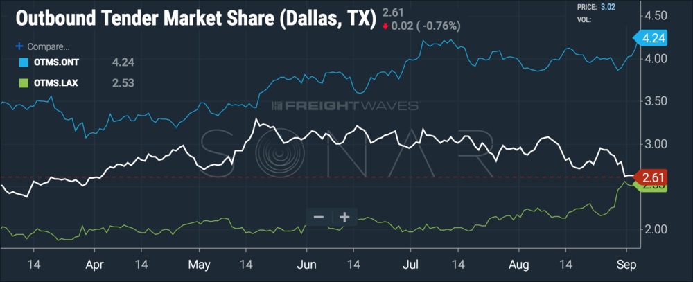 Dallas volumes fell at exactly the same time LA and Ontario volumes rose. ( Chart: FreightWaves SONAR )