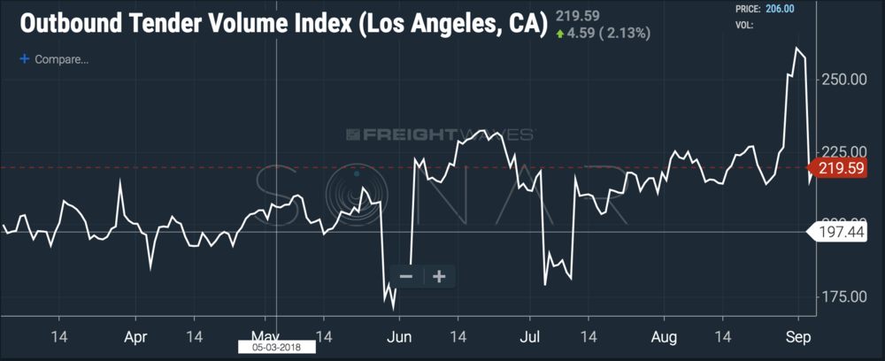 LA volumes broke out before Labor Day, but looking back at Memorial Day and July 4, there's not a pattern. ( Chart: FreightWaves SONAR )