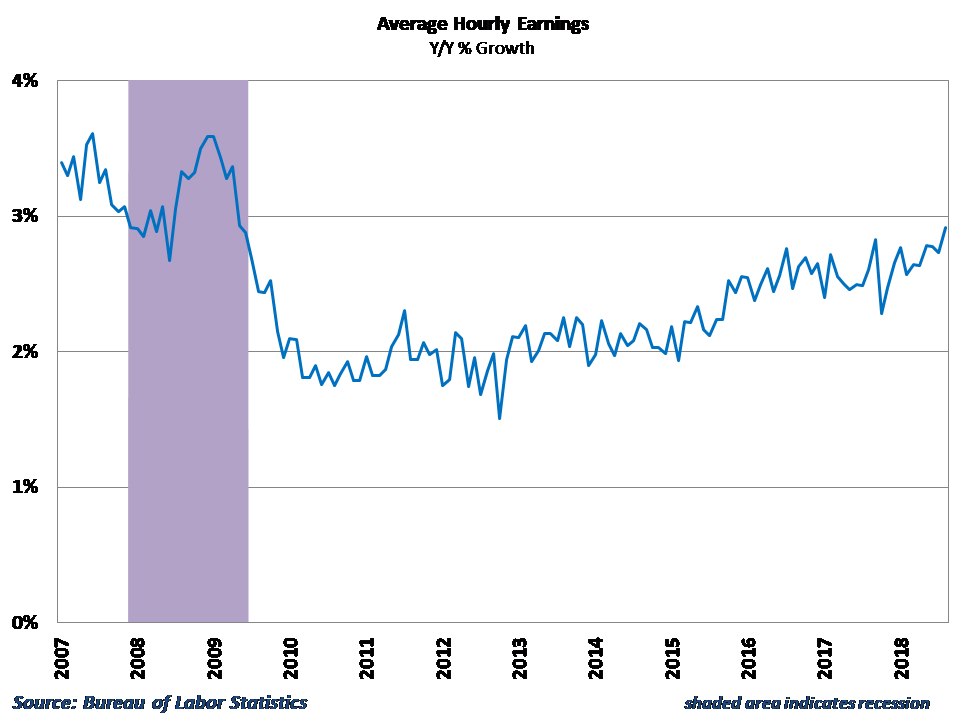 Wage growth rose to the fastest pace in nine years