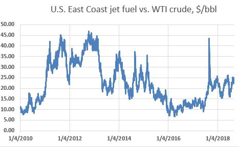 The chart represents the price of East Coast jet fuel relative to benchmark crude WTI. It reflects the sort of volatility that Delta was trying to capture for itself by owning the Trainer refinery. Souce: Platts