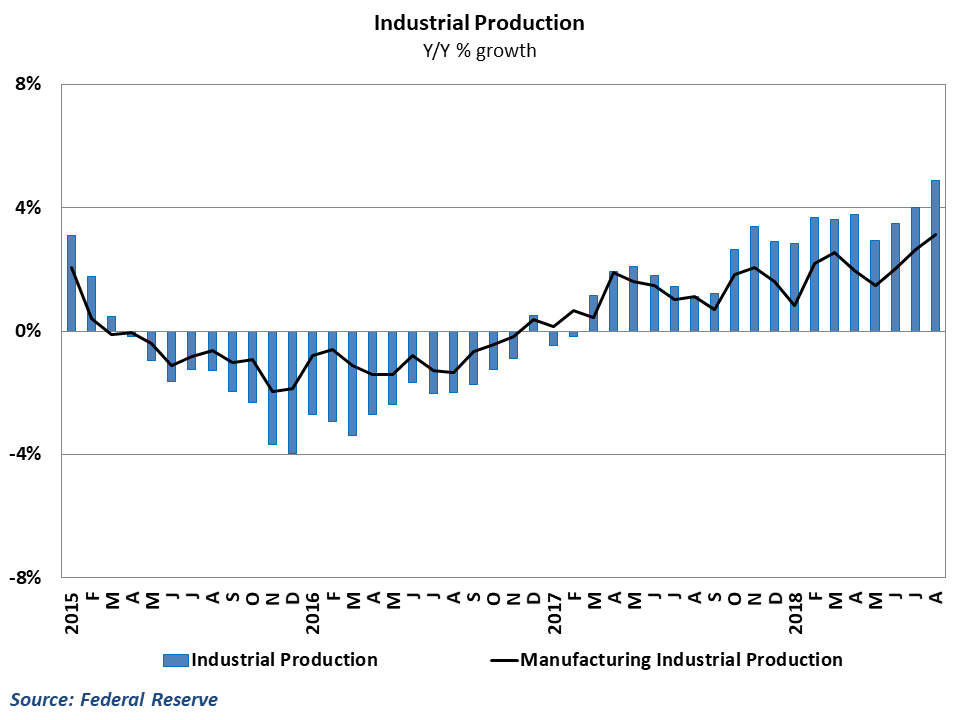 Total industrial production growth neared 5% in August
