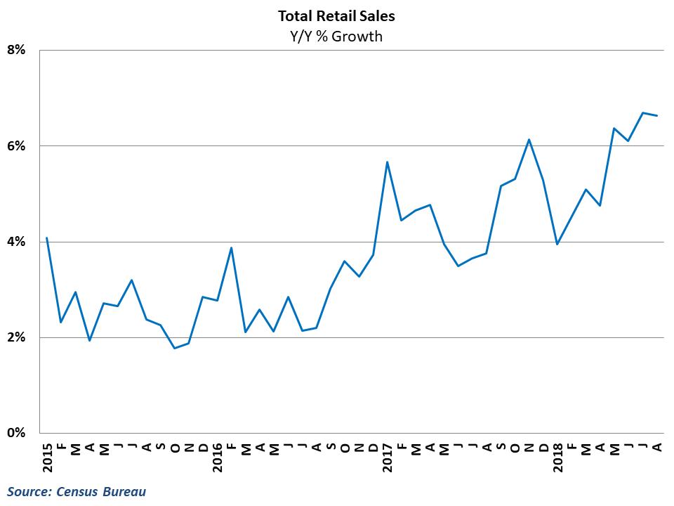 Retail sales growth remained over 6.5%