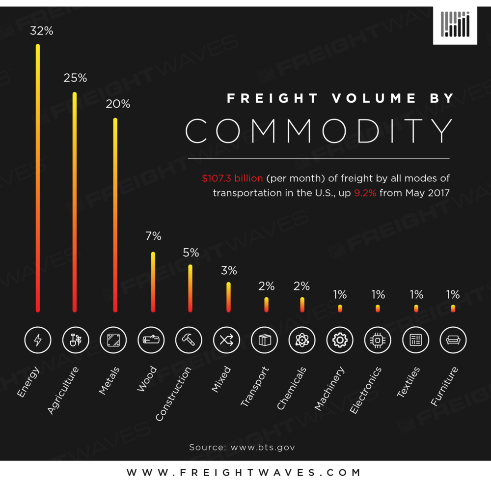 Freight_Volume_By_Commodity_Infographic.png