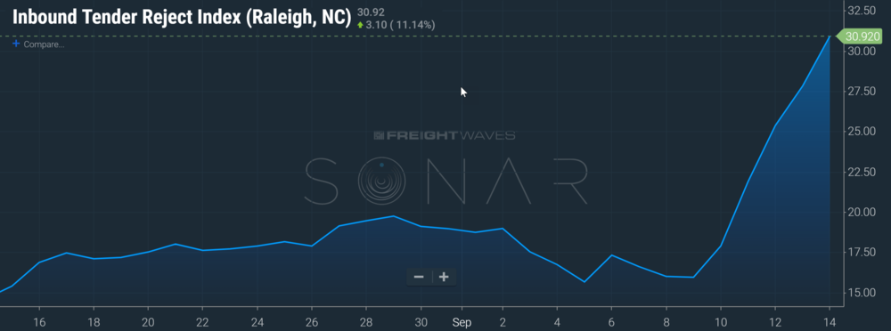 Inbound Tender Rejection Index presented on SONAR maps (SONAR:ITRI.RDU). Inbound tender rejection index shows the percent of inbound loads that are rejected by carriers.
