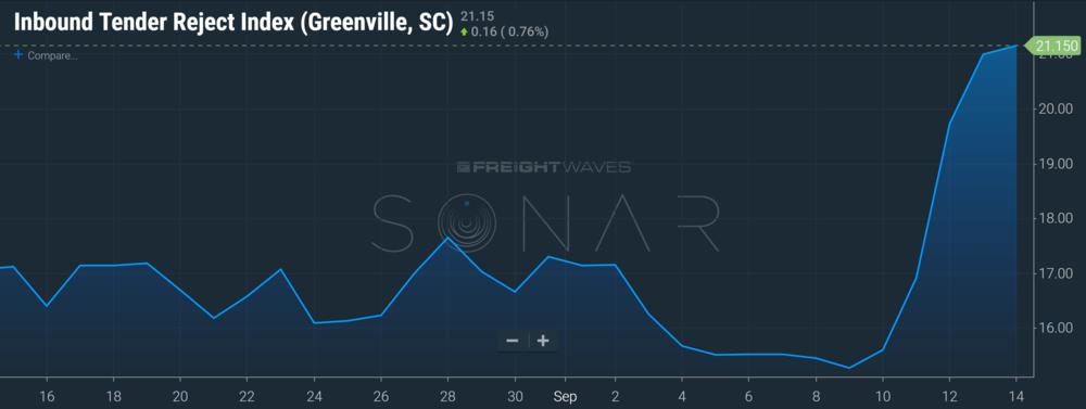 SONAR (ITRI.GSP)