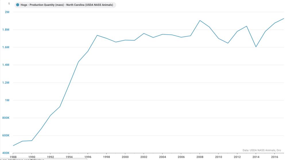 ( Chart: Gro Intelligence )