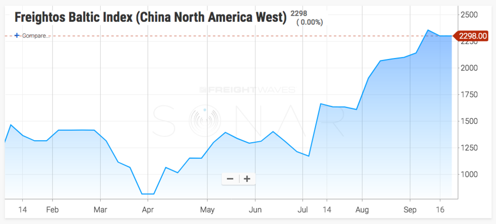 Trans-Pacific rates to the U.S. West Coast have risen amid tight vessel supply and good demand.