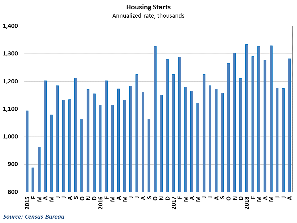Home starts improved after back-to-back declines
