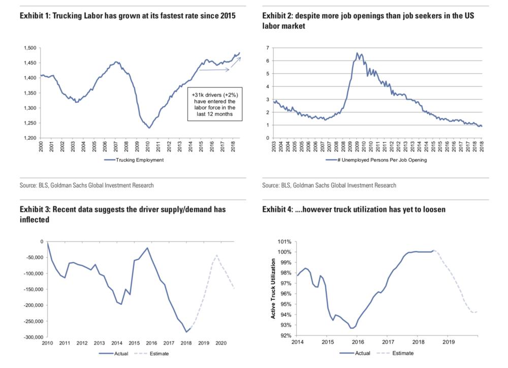 ( Charts: Goldman Sachs )