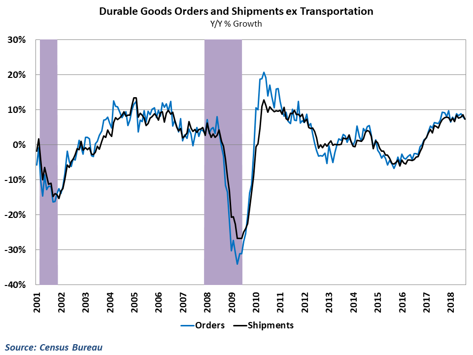 Historically, orders lead shipments by 1-2 months