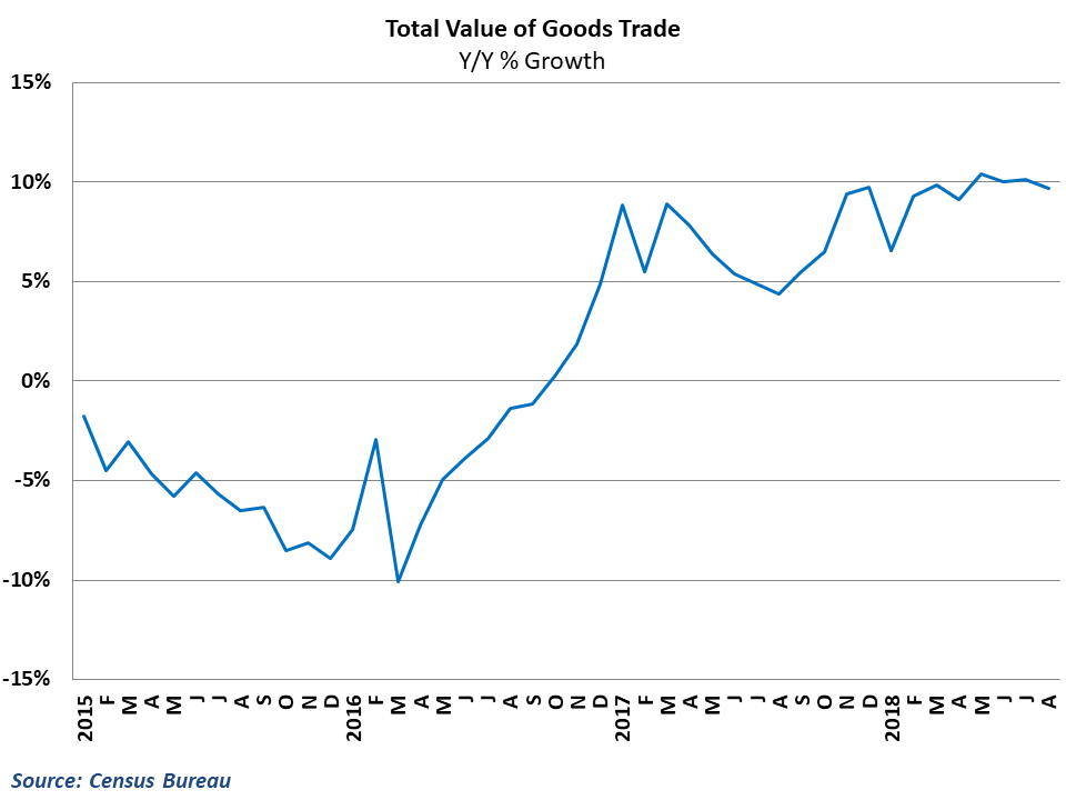 Growth in total goods trade remains strong in the 3rd quarter