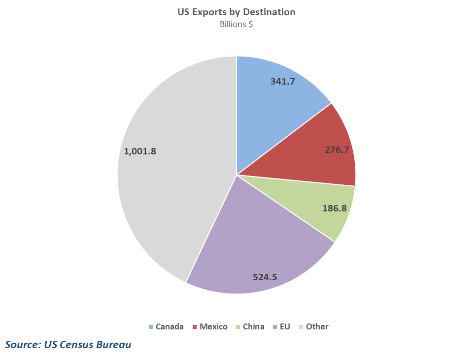 Exports to Mexico and Canada represent a large share of total US exports