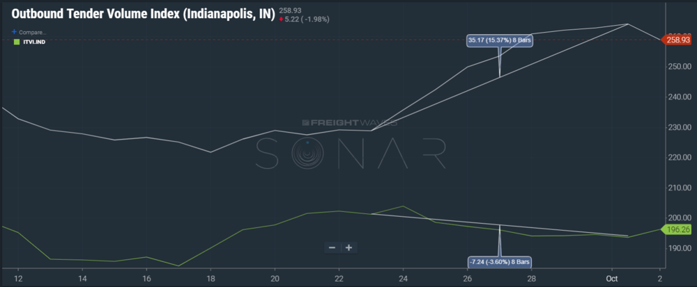 Image: SONAR showing the widening gap between outbound and inbound volume in Indianapolis.