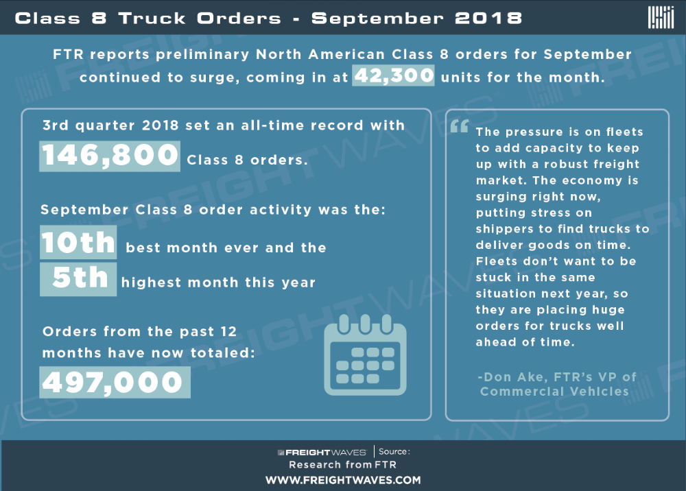 FTR Class 8 Truck Orders Infographic by FreightWaves