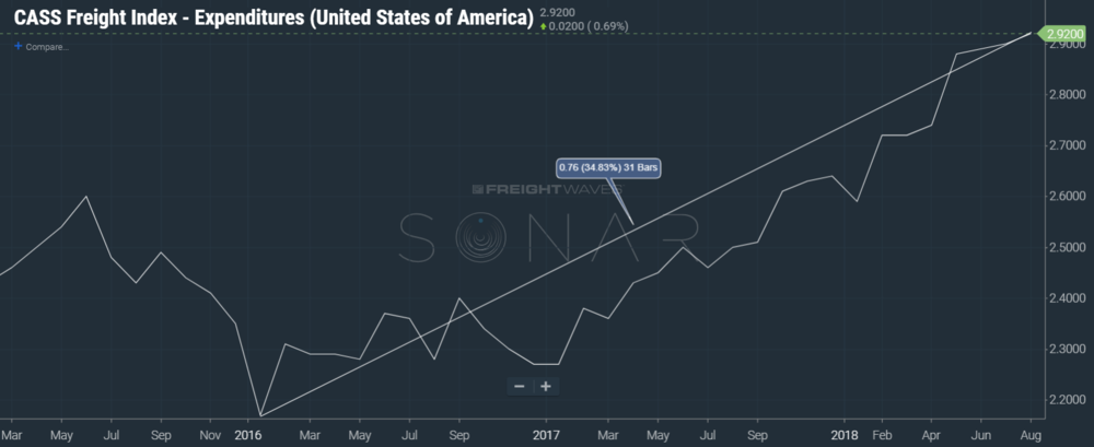 Cass Freight Index—Expenditures (CFIE.USA) as seen on SONAR.