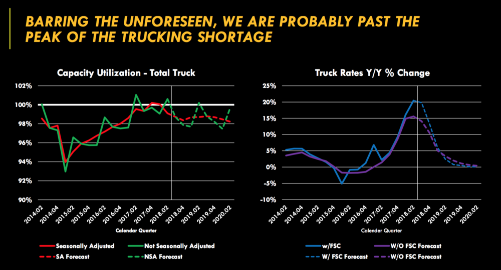 (Source: Gross Transportation Consulting/Stifel)
