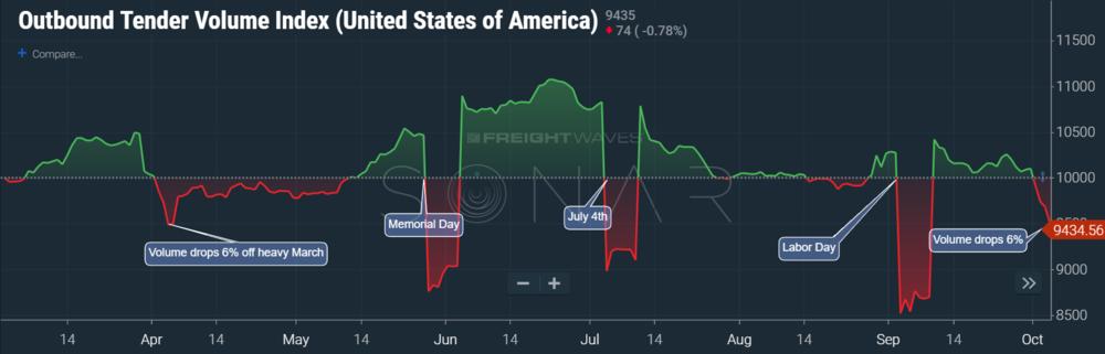 Chart: (SONAR:OTVI.USA) Outbound Tender Volume Index