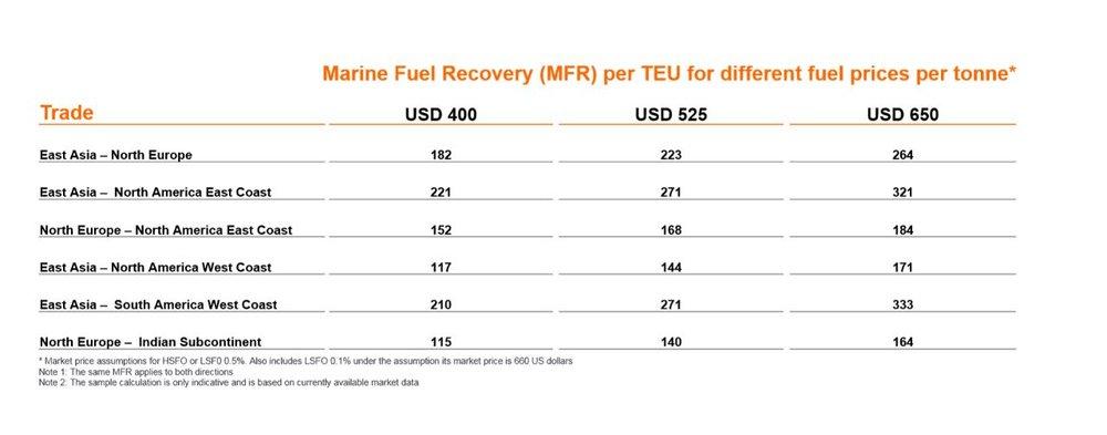 Hapag-Lloyd's fuel surcharge table (Source: Hapag-Lloyd)
