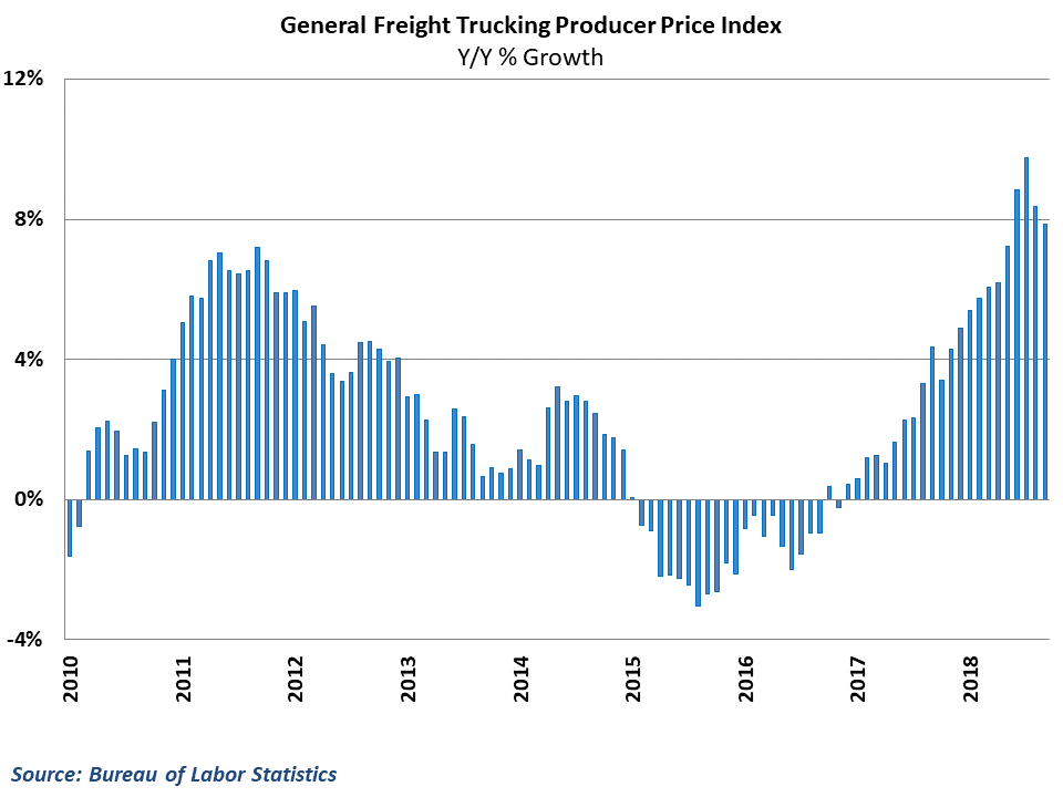 Y/Y growth in freight trucking rates moderated despite solid gains