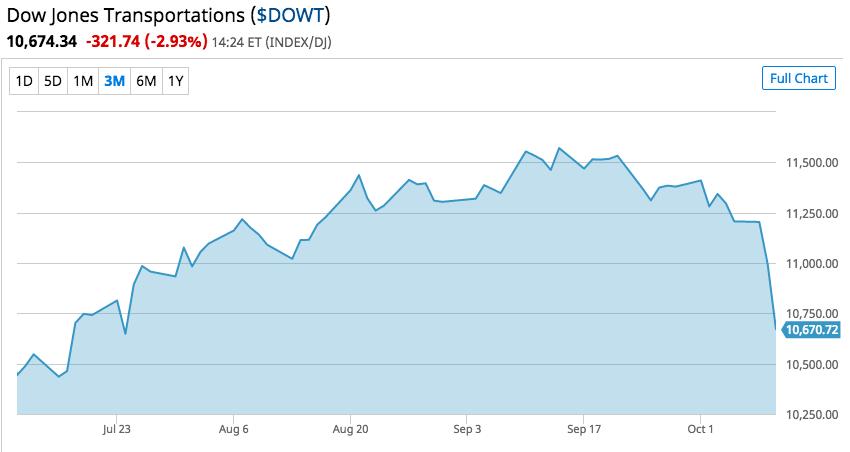 Dow Jones Transportations as seen on Barchart.