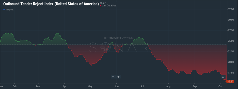 OTRI.USA on FreightWaves SONAR
